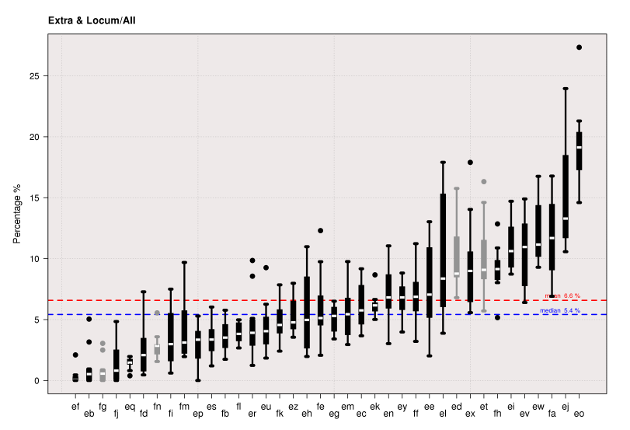 Extra/Locum boxplots for the year to March 2013