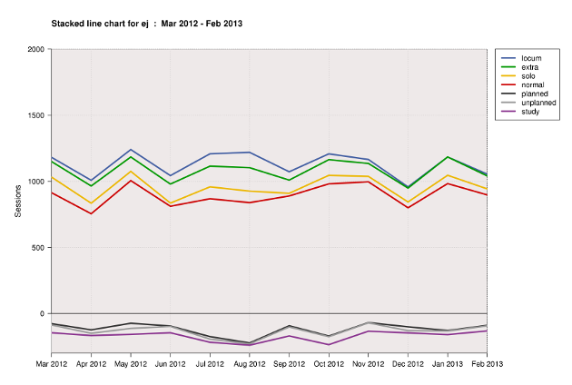 Stacked line chart for department ej for the year to March 2013