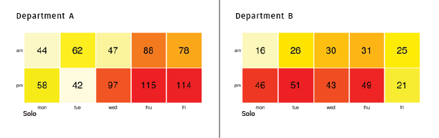 Comparison of solo session heat map